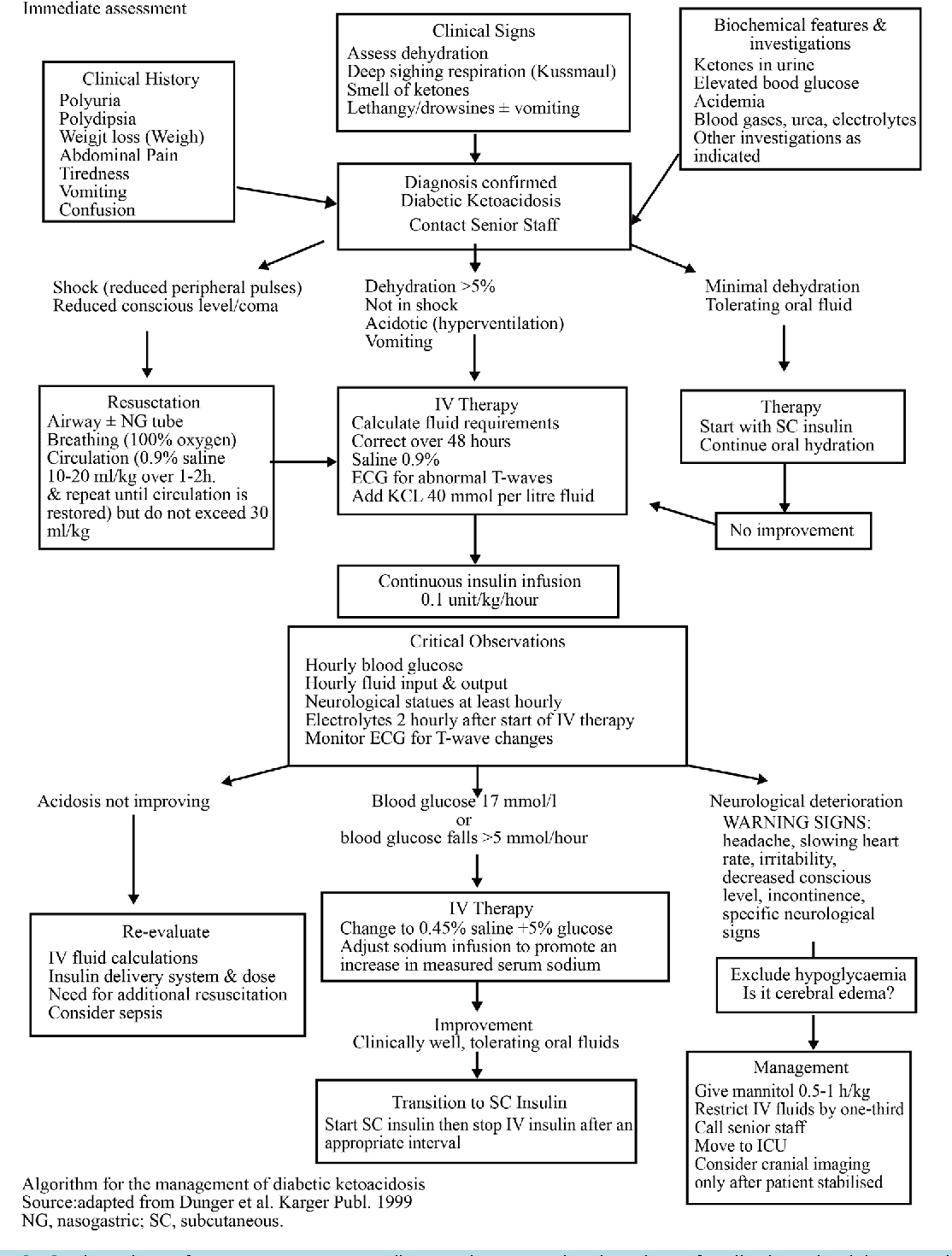 Figure 2 from Issues in Diagnosis and Treatment of Type 1