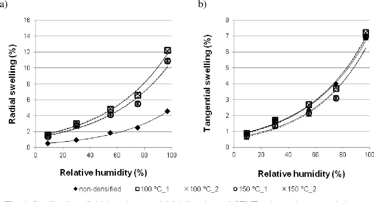 Radial Vs Tangential Wood