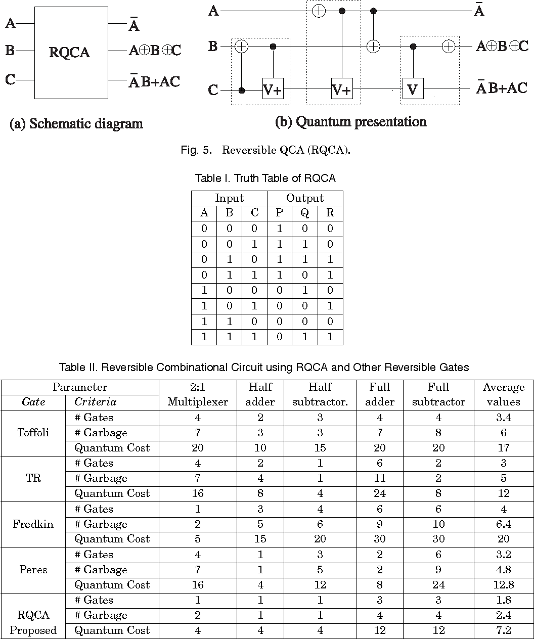 hight resolution of reversible combinational circuit using rqca and other reversible gates