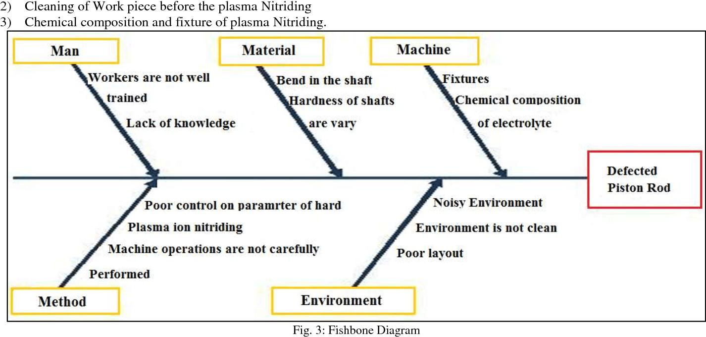 hight resolution of 3 fishbone diagram