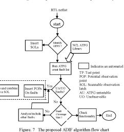 7 the proposed adif algorithm flow chart [ 1082 x 940 Pixel ]