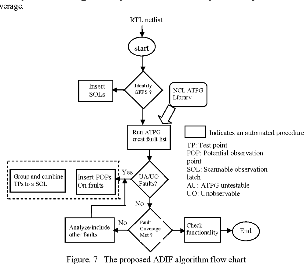 medium resolution of 7 the proposed adif algorithm flow chart