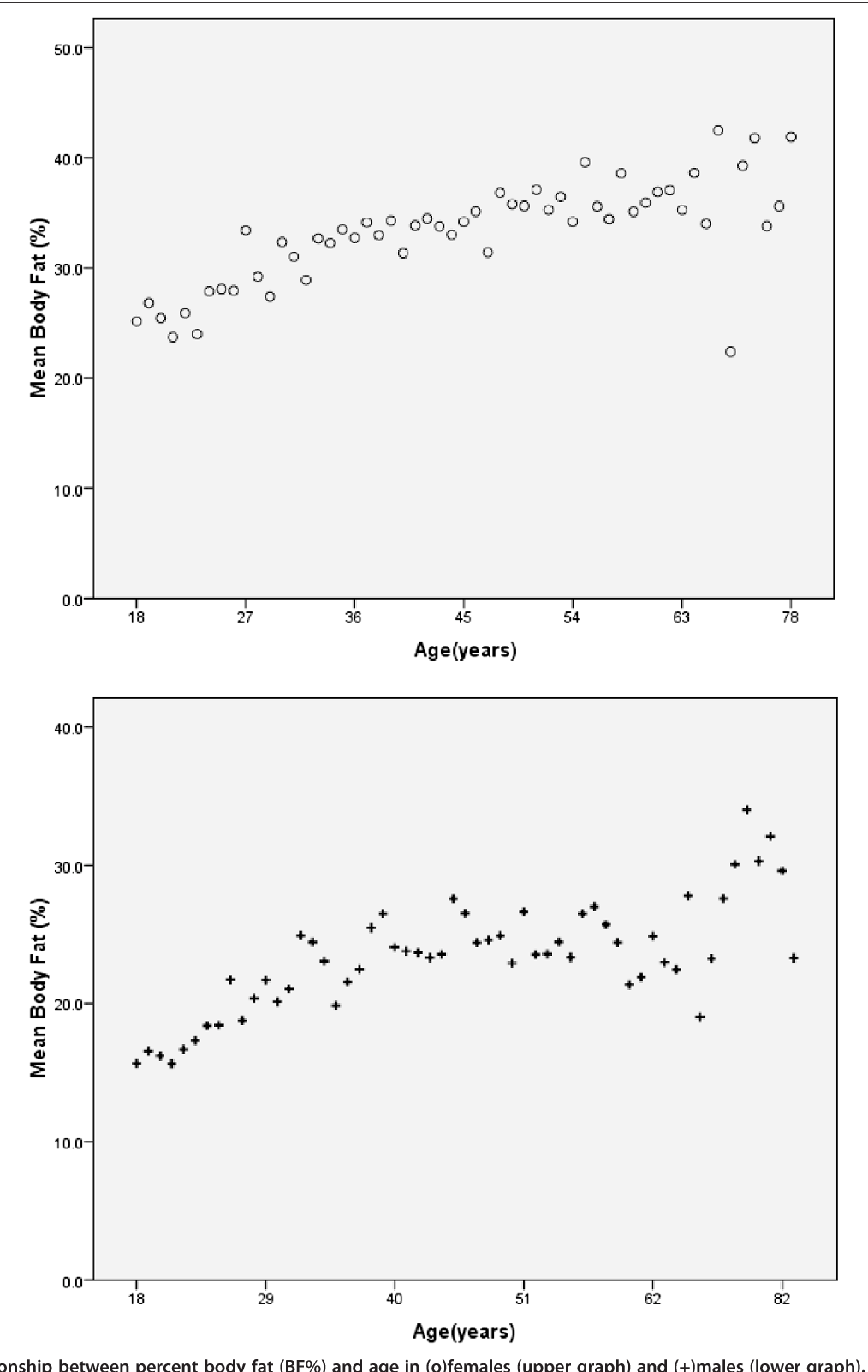 hight resolution of figure 3 relationship between percent body fat bf and age in o