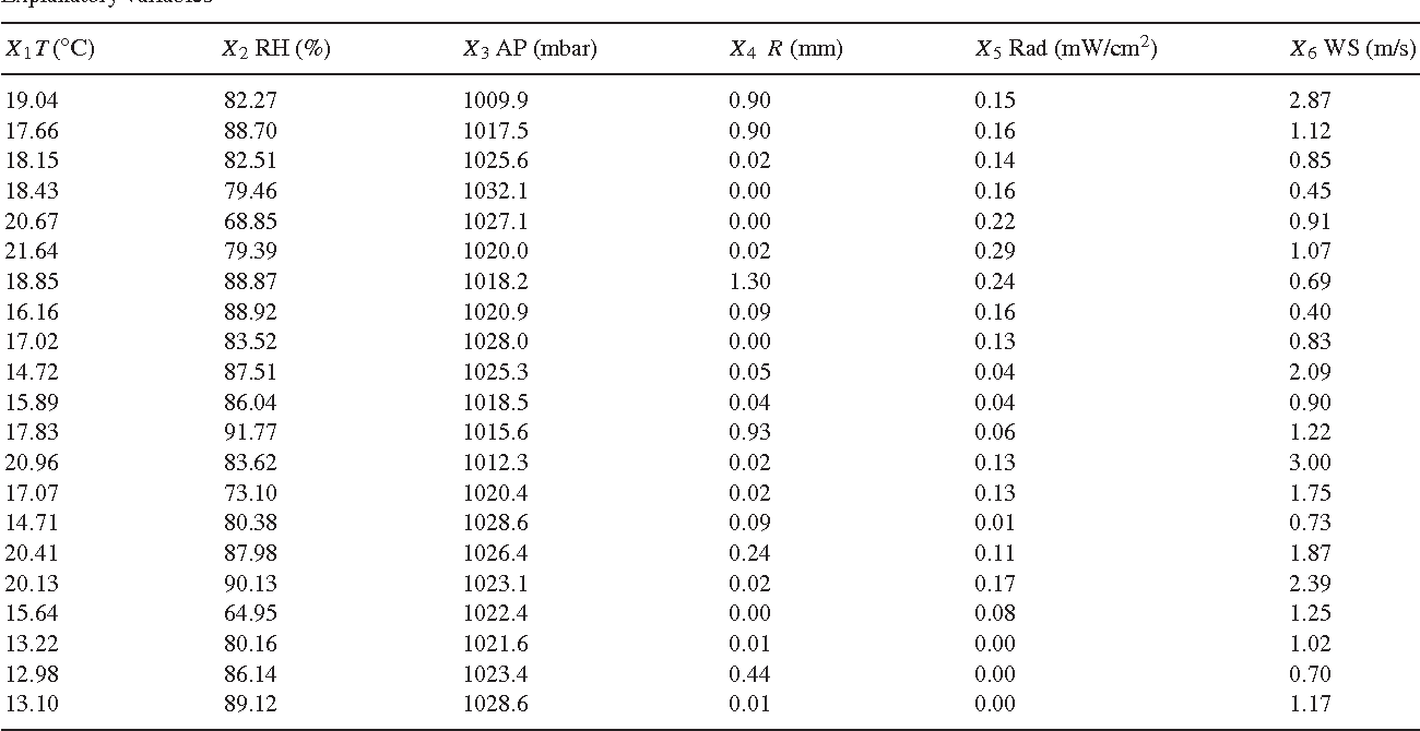 Table 1 from Least squares estimation of a linear
