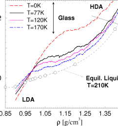 transformation of lda to hda obtained by isothermal compression at t  [ 1176 x 972 Pixel ]