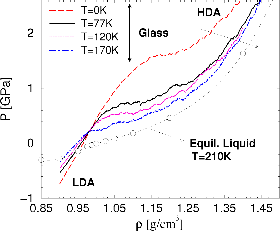 hight resolution of transformation of lda to hda obtained by isothermal compression at t