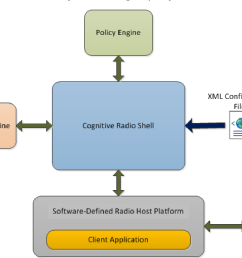 figure 4 4 a block diagram of a basic cross radio system including one cognitive [ 1144 x 850 Pixel ]