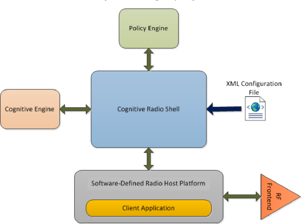 medium resolution of figure 4 4 a block diagram of a basic cross radio system including one cognitive