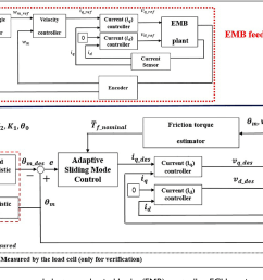 block diagram of the proposed electromechanical brake emb controller ecu [ 1314 x 746 Pixel ]