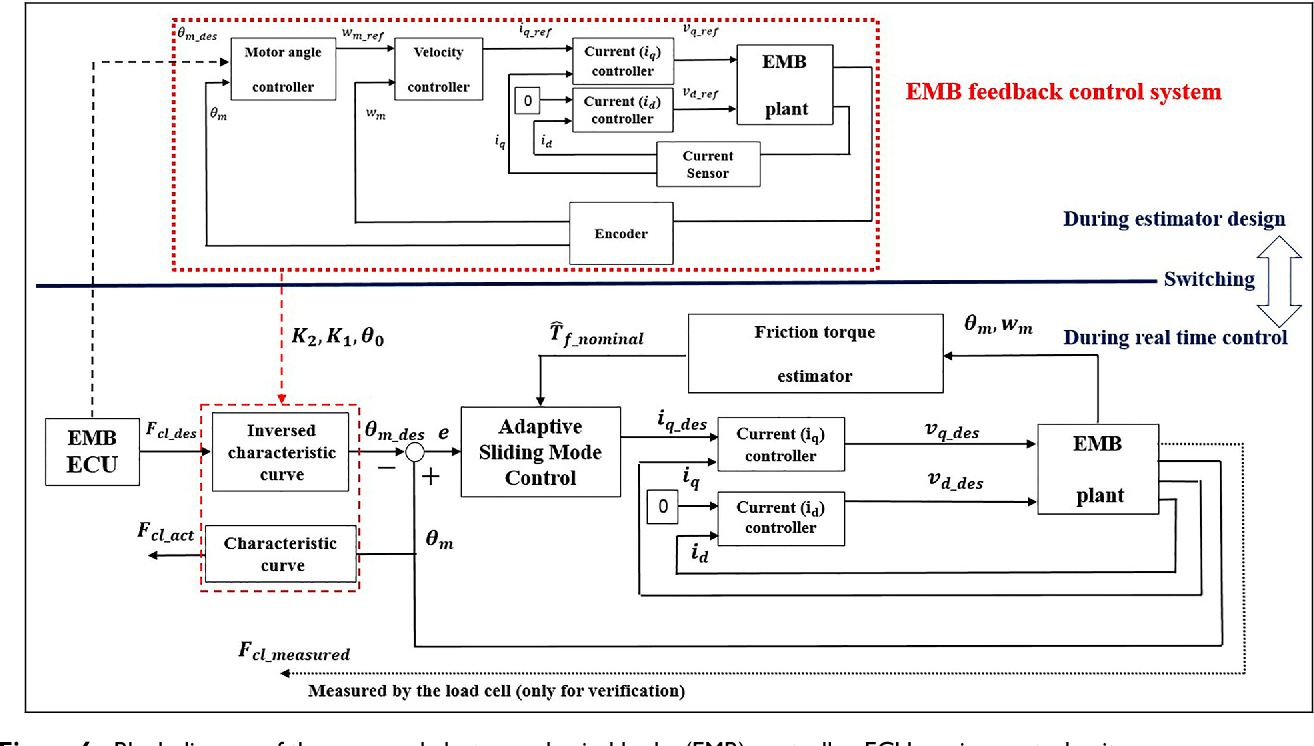 hight resolution of block diagram of the proposed electromechanical brake emb controller ecu