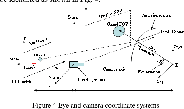 Figure 4 from An efficient method for eye tracking and eye