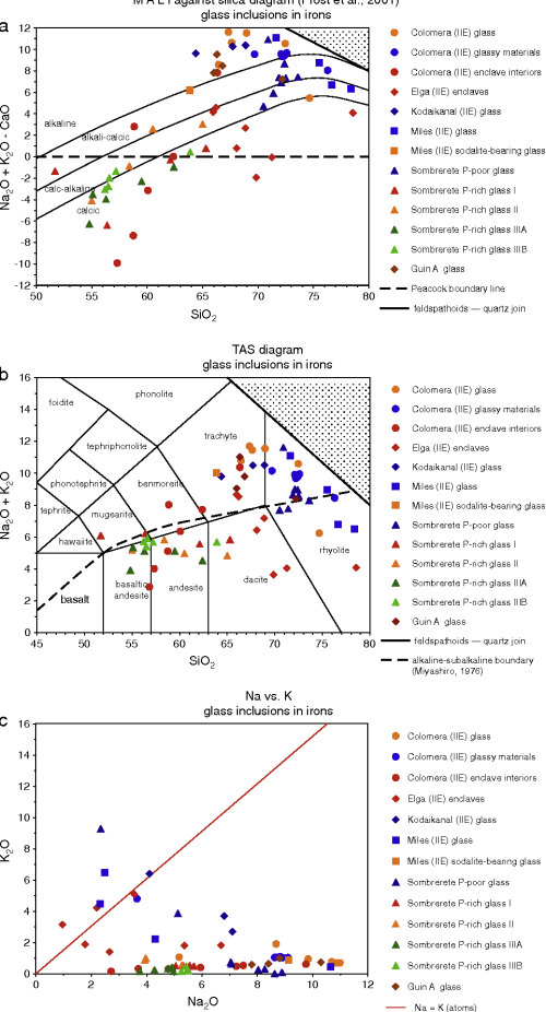 small resolution of nomenclatural diagrams for glass inclusions in iron meteorites a mali