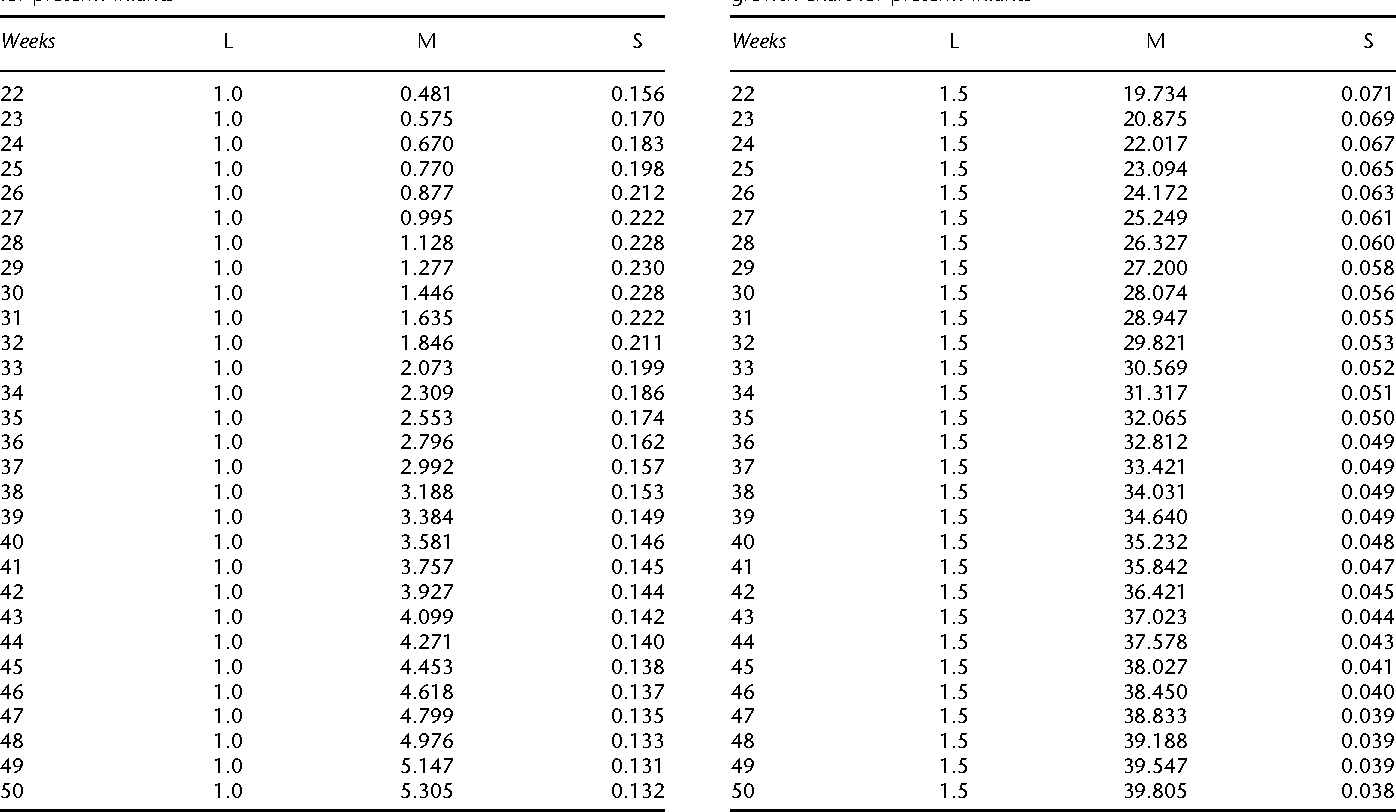 Table 1 From Using The Lms Method To Calculate Z Scores
