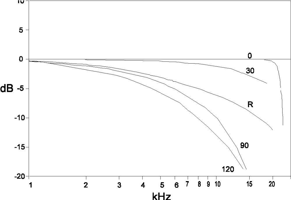 medium resolution of frequency response of a free field 0 microphone