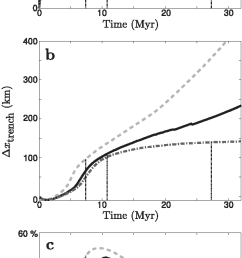 figure 10 influence of the viscosity jump dl on subduction dynamics evolution of  [ 620 x 1450 Pixel ]