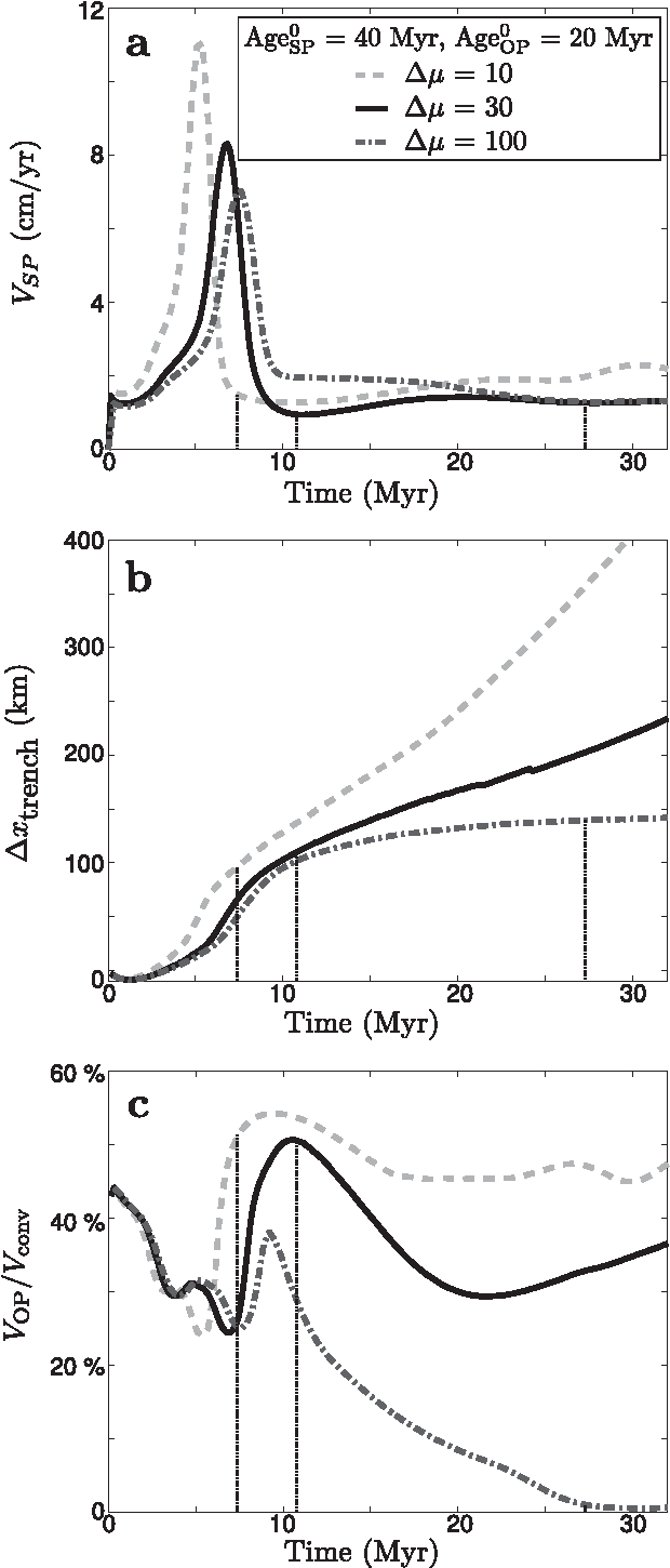 medium resolution of figure 10 influence of the viscosity jump dl on subduction dynamics evolution of