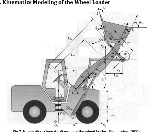 small resolution of kinematics schematic diagram of the wheel loader vinogradov 2000