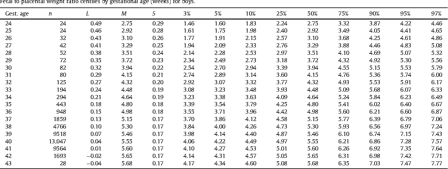 Table 6 from Gestational age, gender and parity specific