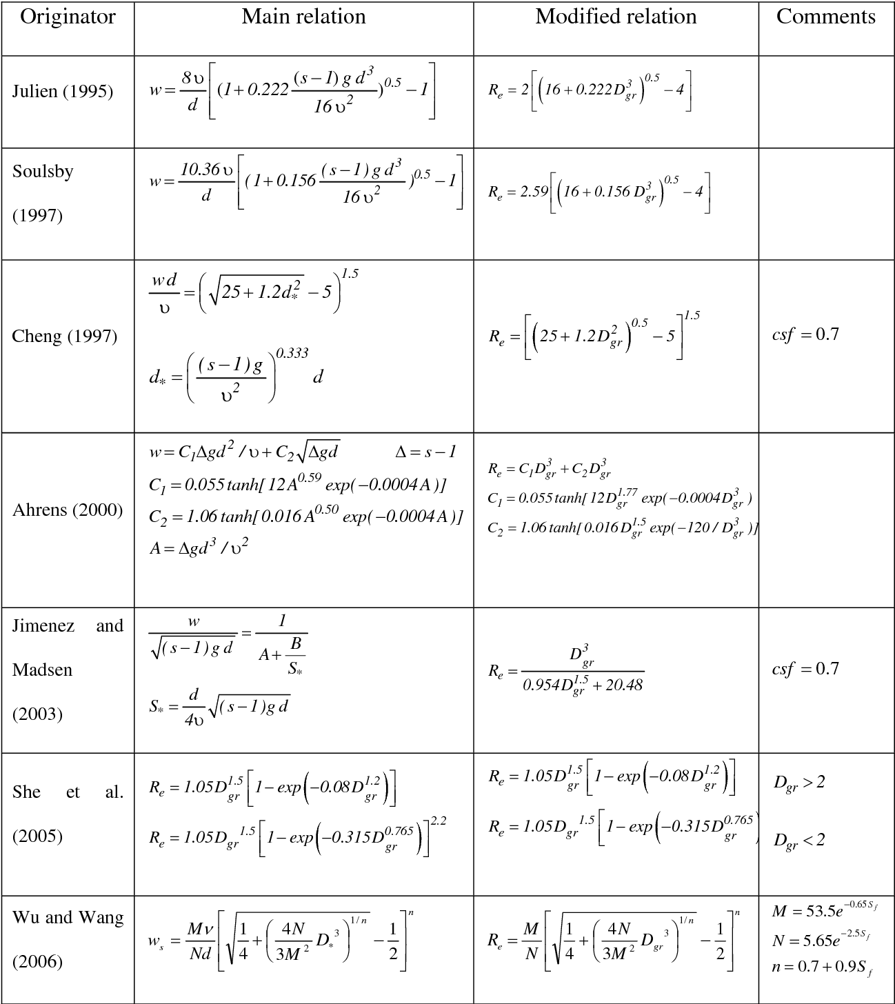 Table 1 From Fall Velocity Of Sediment Particles