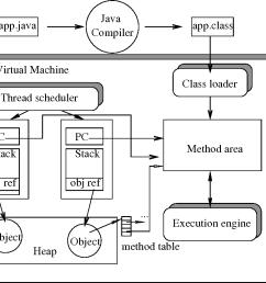 figure 2 2 the architecture of java virtual machine  [ 998 x 830 Pixel ]
