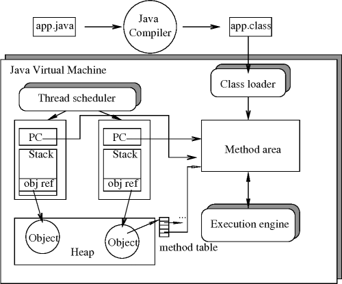 small resolution of figure 2 2 the architecture of java virtual machine