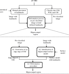 figure 6 2 block diagram of a deformable shape model this procedure starts with a [ 1488 x 1348 Pixel ]