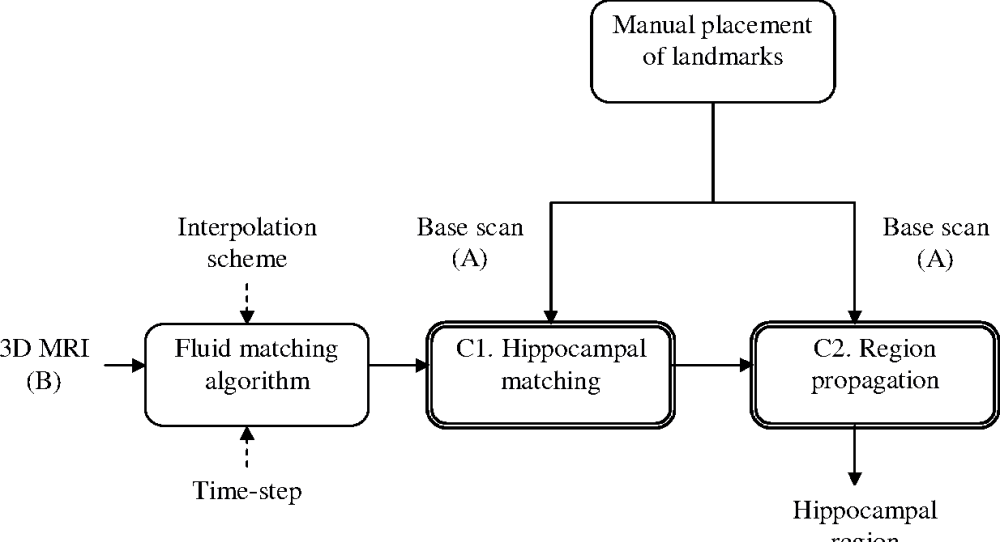 medium resolution of figure 6 13 block diagram of the regional fluid registration based segmentation this algorithm