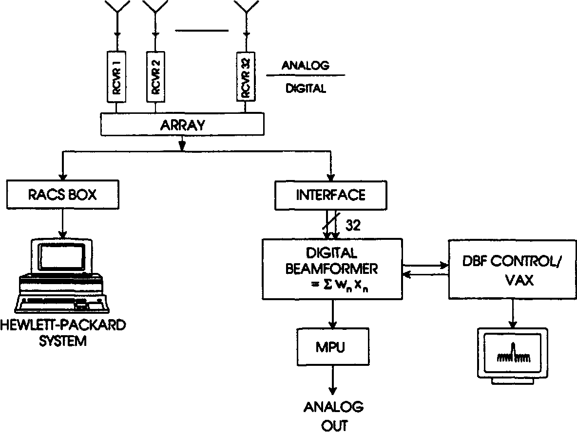 hight resolution of figure 1 block diagram of the digital beamforming testbed at rome laboratory