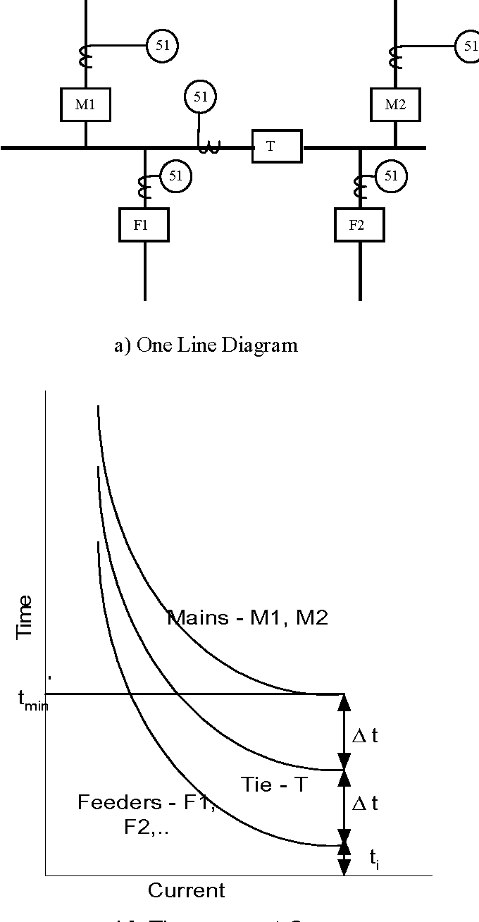 medium resolution of fig 1 typical double ended substation applications