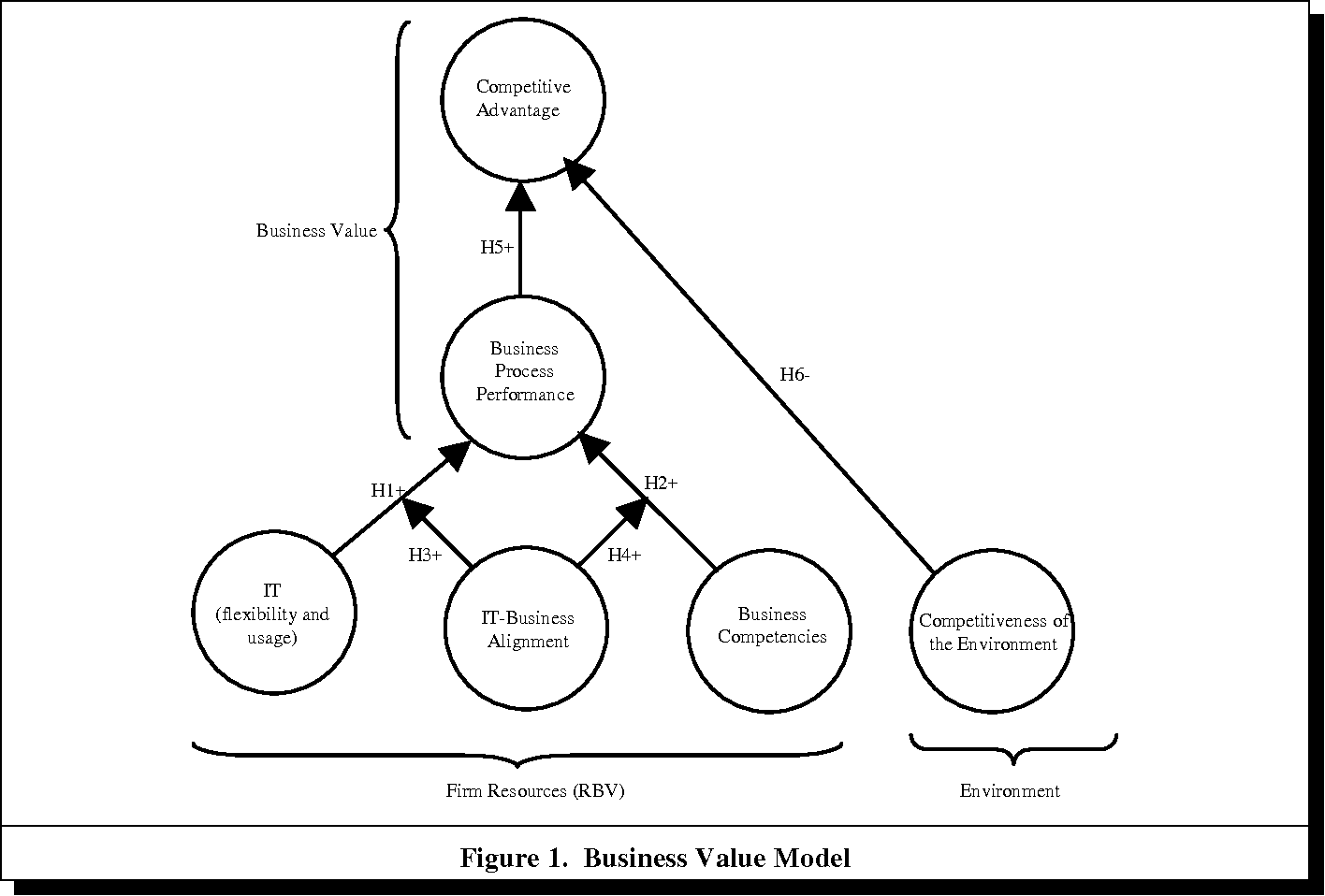 Figure 1 from The Role of Information Technology Business