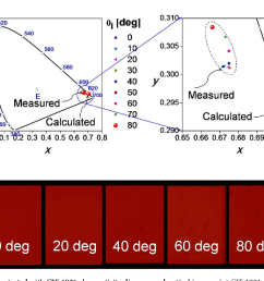 figure 2 non iridenscence demonstrated with cie 1931 chromaticity diagram and optical images  [ 1214 x 812 Pixel ]