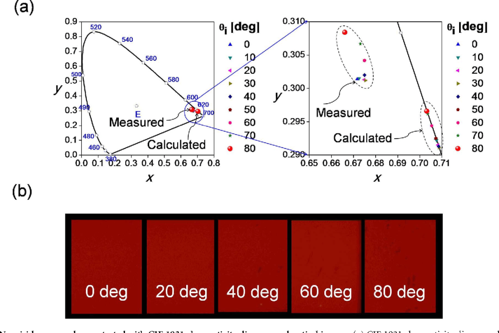 medium resolution of figure 2 non iridenscence demonstrated with cie 1931 chromaticity diagram and optical images