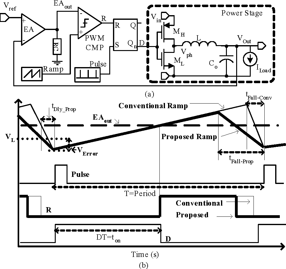 Figure 2 from Low-Power CMOS Ramp Generator Circuit for DC