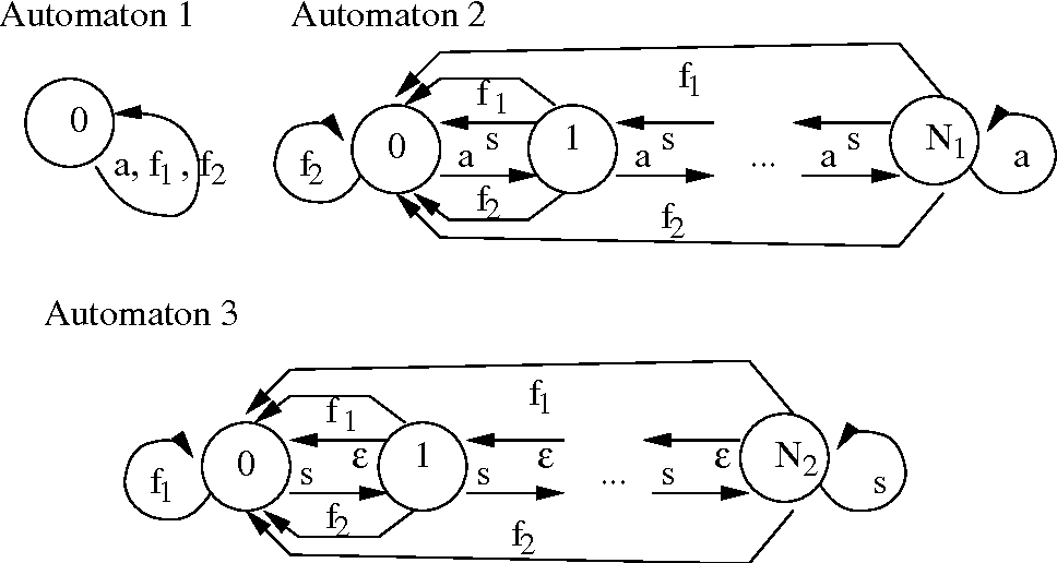 Figure 2 from Rational Automata Networks: A Non-Markovian