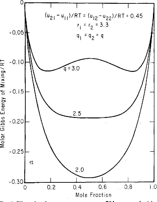 Figure 4 from Statistical thermodynamics of liquid