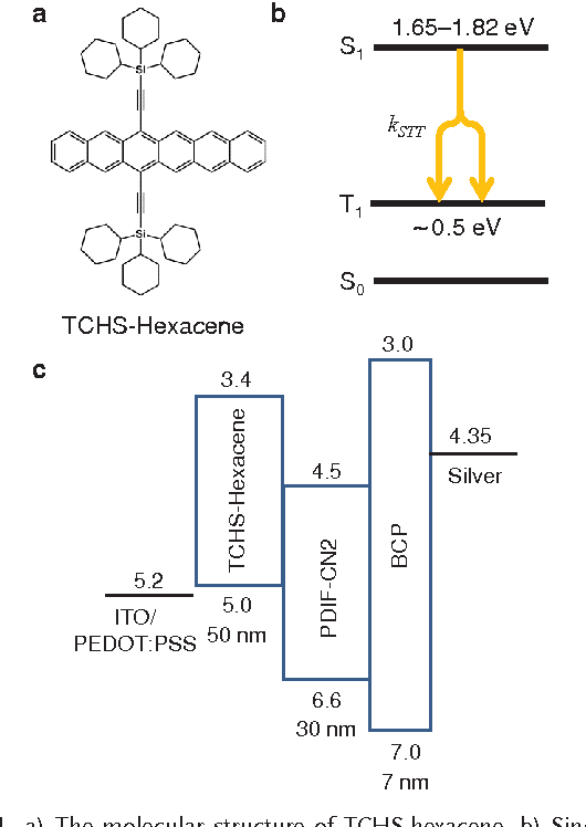 Figure 1 from Singlet exciton fission in a hexacene