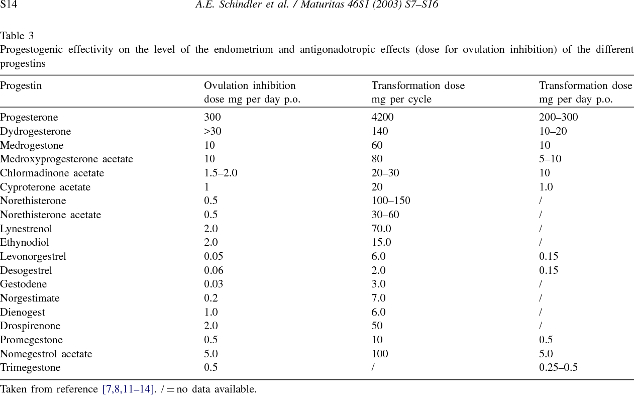 Table 3 from Classification and pharmacology of progestins