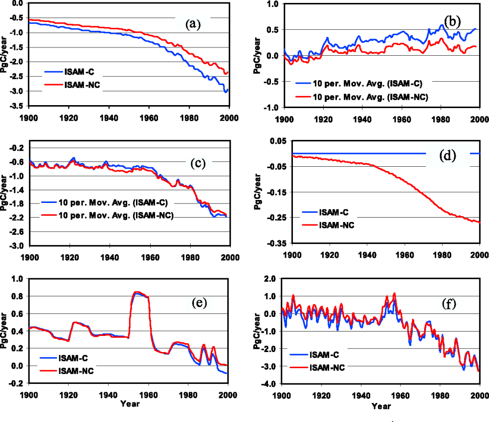 medium resolution of isam estimated global annual mean net exchange of carbon