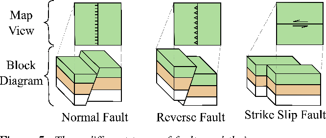 strike slip fault block diagram 1998 honda accord fuse box figure 5 from 3d geological modeling using sketches and annotations three different types of faults their map representation normal reverse