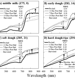plot level wheat reflectance collected prior to and after mechanical hail [ 1322 x 1040 Pixel ]