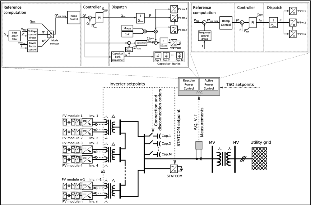medium resolution of 2 typical large scale pv plant layout including the proposed power plant control