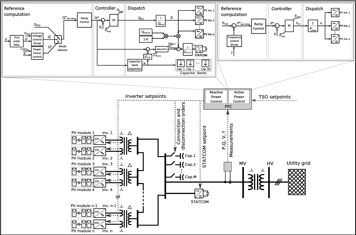 hight resolution of 2 typical large scale pv plant layout including the proposed power plant control