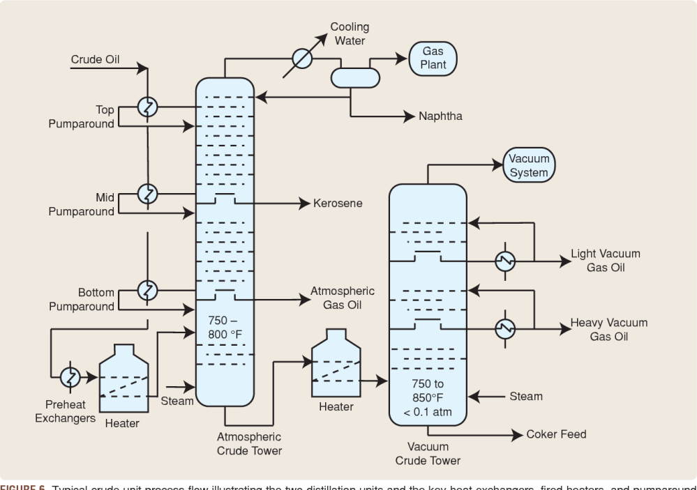 medium resolution of figure 6 typical crude unit process flow illustrating the two distillation units and the key heat