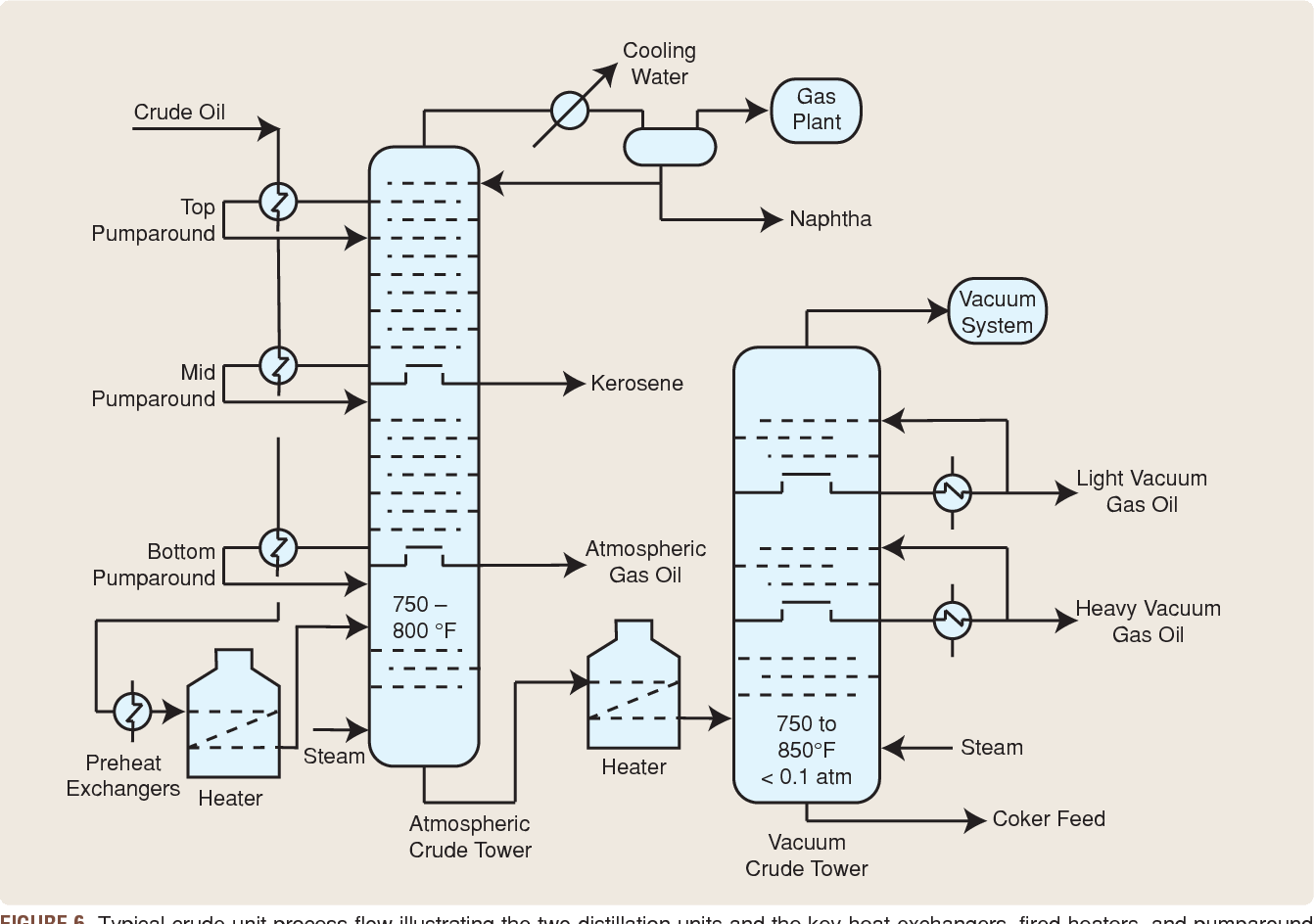 hight resolution of figure 6 typical crude unit process flow illustrating the two distillation units and the key heat