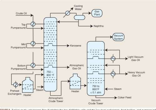 small resolution of figure 6 typical crude unit process flow illustrating the two distillation units and the key heat