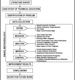 flow diagram of methodology adopted  [ 920 x 1012 Pixel ]