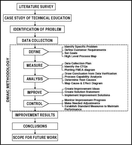 small resolution of flow diagram of methodology adopted