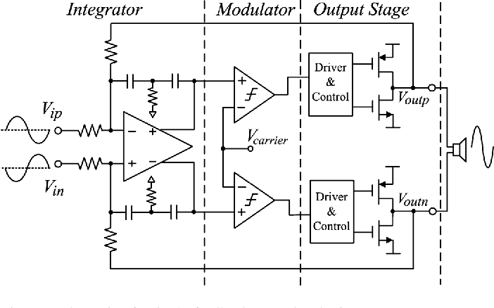 Figure 1 from A 101 dB PSRR, 0.0027% THD + N and 94% Power