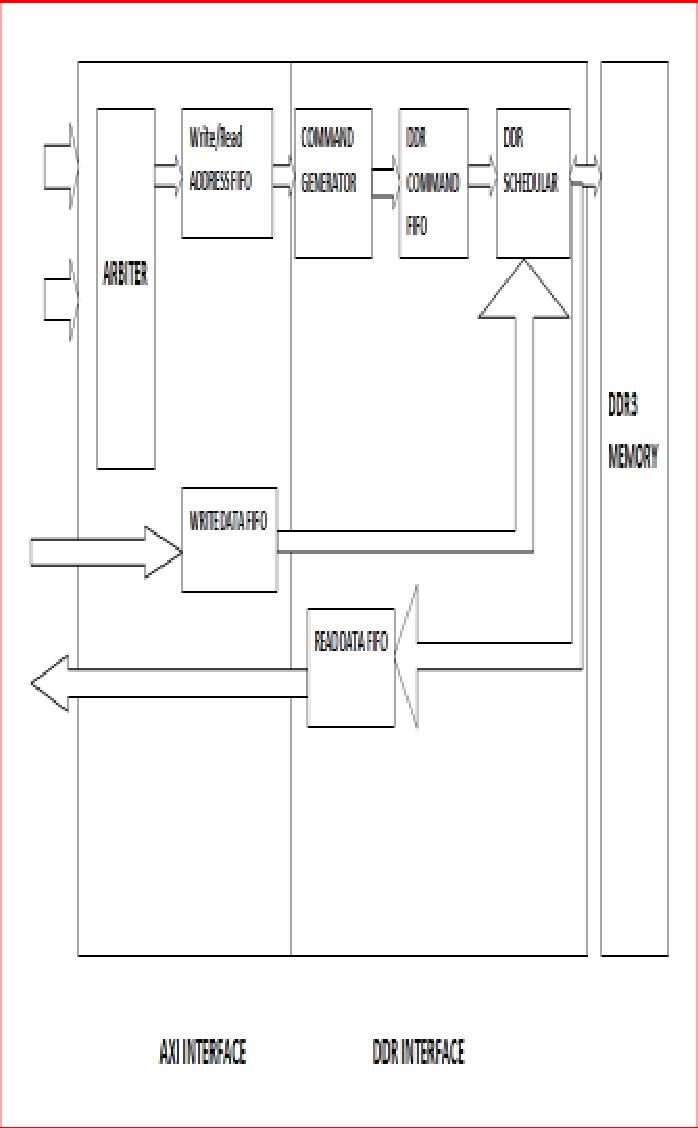 medium resolution of block diagram of axi compliant ddr3 controller has the following 8 blocks