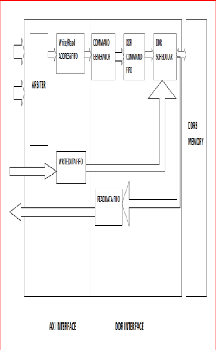 hight resolution of block diagram of axi compliant ddr3 controller has the following 8 blocks